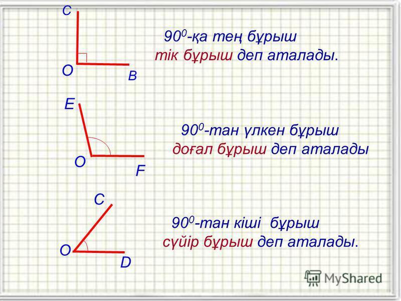 90 0 -қа тең бұрыш тік бұрыш деп аталады. О В С 90 0 -тан үлкен бұрыш доғал бұрыш деп аталады О F E О D C 90 0 -тан кіші бұрыш сүйір бұрыш деп аталады.