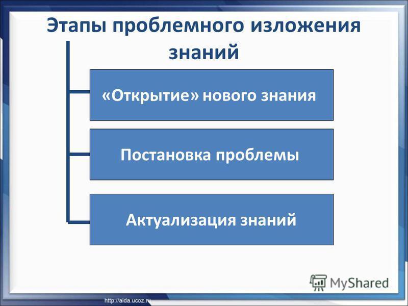 Этапы проблемного изложения знаний Актуализация знаний Постановка проблемы «Открытие» нового знания