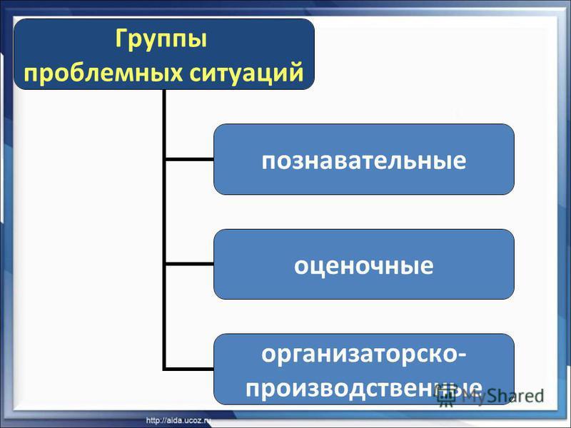 Группы проблемных ситуаций познавательные оценочные организаторской- производственные