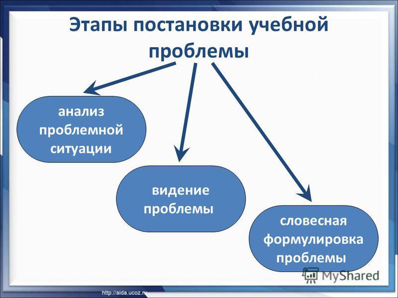 Этапы постановки учебной проблемы анализ проблемной ситуации видение проблемы словесная формулировка проблемы