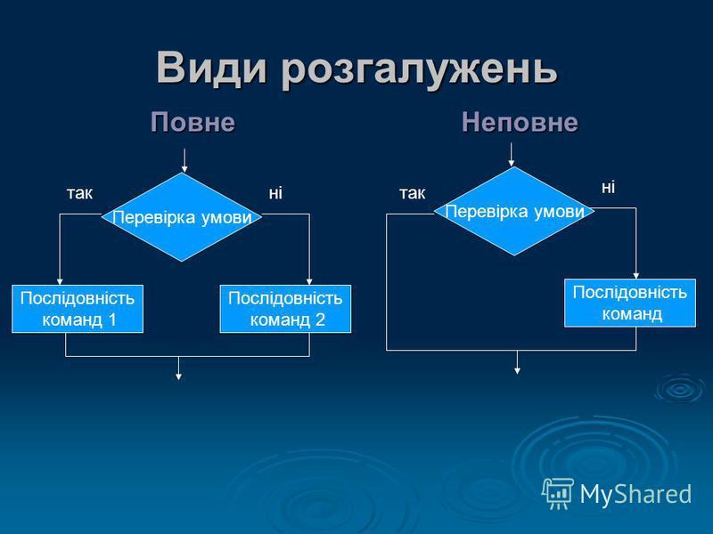 Види розгалужень ПовнеНеповне Перевірка умови Послідовність команд 1 Послідовність команд 2 такні Перевірка умови Послідовність команд так ні