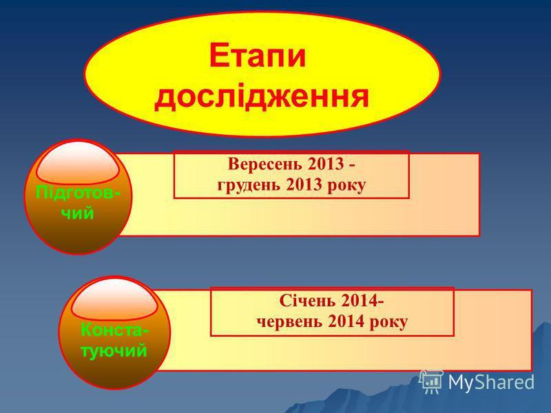 Підготов- чий Вересень 2013 - грудень 2013 року Конста- туючий Січень 2014- червень 2014 року Етапи дослідження
