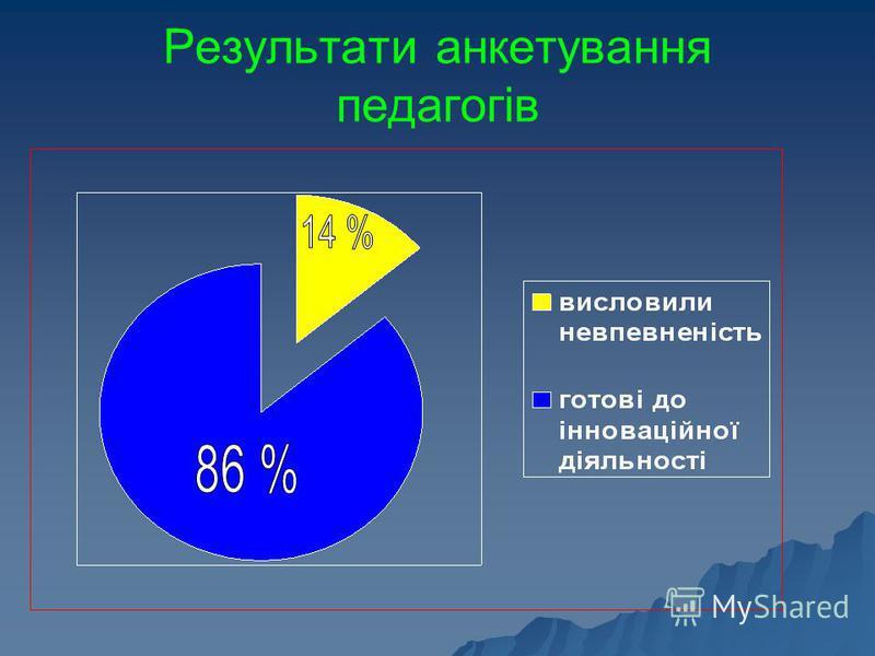 Результати анкетування педагогів