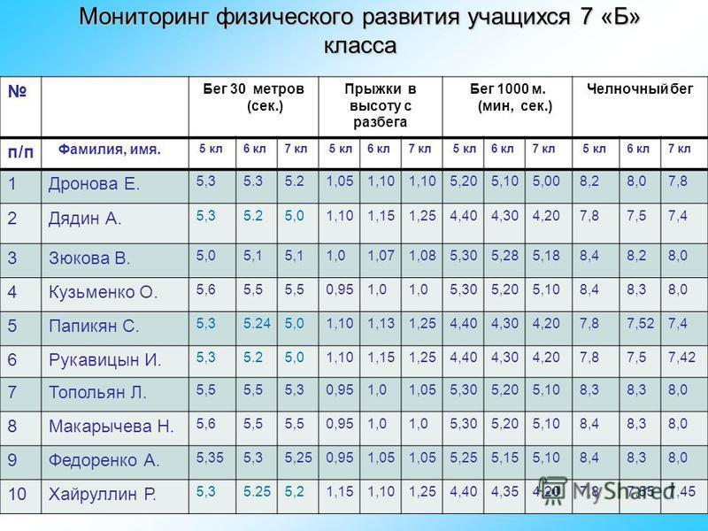 Мониторинг физического развития учащихся 7 «Б» класса Бег 30 метров (сек.) Прыжки в высоту с разбега Бег 1000 м. (мин, сек.) Челночный бег п/п Фамилия, имя. 5 кл 6 кл 7 кл 5 кл 6 кл 7 кл 5 кл 6 кл 7 кл 5 кл 6 кл 7 кл 1Дронова Е. 5,35.35.21,051,10 5,2