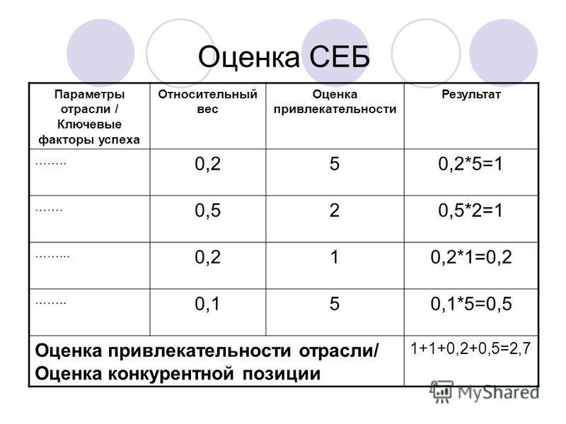 Оценка СЕБ Параметры отрасли / Ключевые факторы успеха Относительный вес Оценка привлекательности Результат …….. 0,250,2*5=1 ……. 0,520,5*2=1 ……... 0,210,2*1=0,2 …….. 0,150,1*5=0,5 Оценка привлекательности отрасли/ Оценка конкурентной позиции 1+1+0,2+