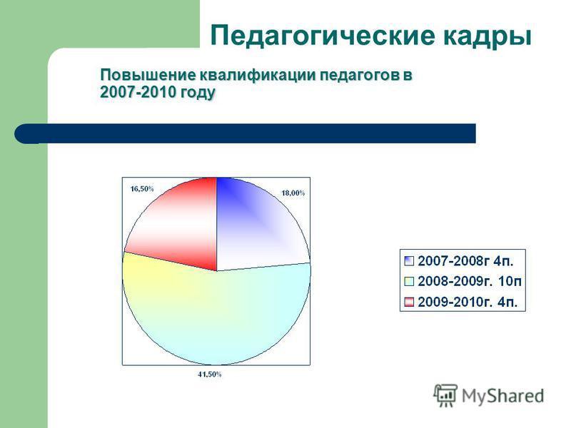 Педагогические кадры Повышение квалификации педагогов в 2007-2010 году