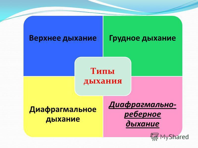 Верхнее дыхание Грудное дыхание Диафрагмальное дыхание Диафрагмально- реберное дыхание Типы дыхания