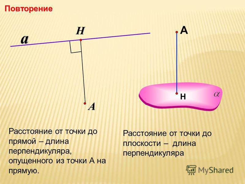 Расстояние от точки до прямой – длина перпендикуляра, опущенного из точки А на прямую. Н А Расстояние от точки до плоскости – длина перпендикуляра Повторение aНА