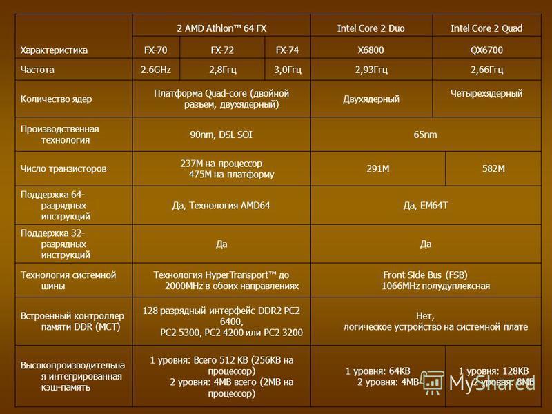 Характеристика 2 AMD Athlon 64 FXIntel Core 2 DuoIntel Core 2 Quad FX-70FX-72FX-74X6800QX6700 Частота 2.6GHz2,8Ггц 3,0Ггц 2,93Ггц 2,66Ггц Количество ядер Платформа Quad-core (двойной разъем, двухъядерный) Двухядерный Четырехядерный Производственная т