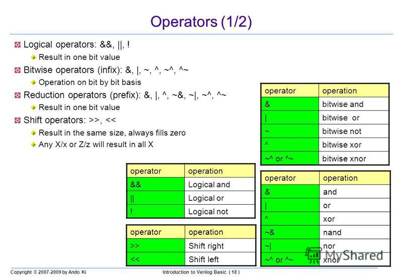 Copyright © 2007-2009 by Ando KiIntroduction to Verilog Basic ( 18 ) Operators (1/2) Logical operators: &&, ||, ! Result in one bit value Bitwise operators (infix): &, |, ~, ^, ~^, ^~ Operation on bit by bit basis Reduction operators (prefix): &, |,