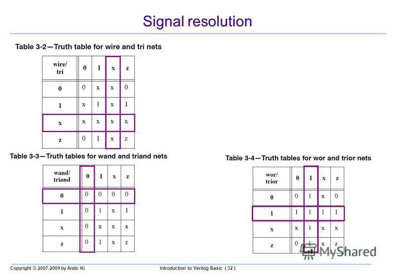 Copyright © 2007-2009 by Ando KiIntroduction to Verilog Basic ( 32 ) Signal resolution