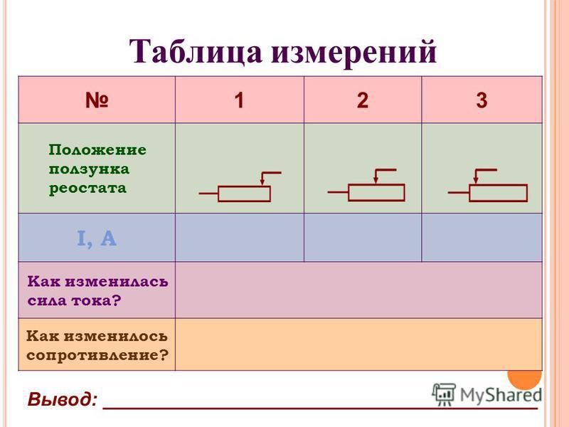 Таблица измерений 123 Положение ползунка реостата I, A Как изменилась сила тока? Как изменилось сопротивление? Вывод: _________________________________________