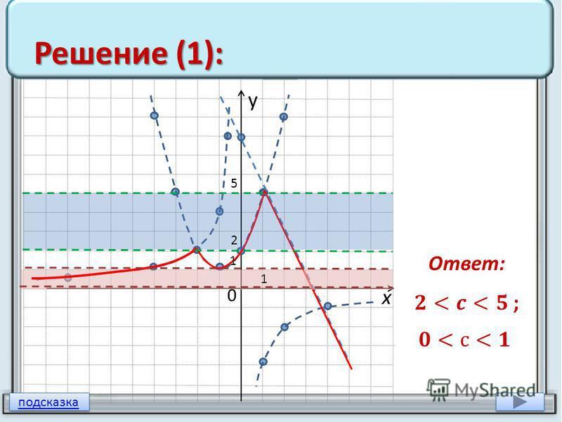 Решение (1): Ответ: у х 0 1 1 2 5 подсказка
