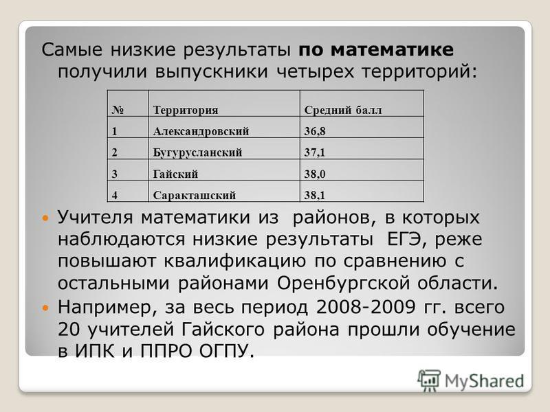 Самые низкие результаты по математике получили выпускники четырех территорий: Учителя математики из районов, в которых наблюдаются низкие результаты ЕГЭ, реже повышают квалификацию по сравнению с остальными районами Оренбургской области. Например, за