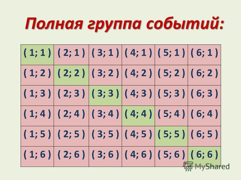 Полная группа событий: ( 1; 1 )( 2; 1 )( 3; 1 )( 4; 1 )( 5; 1 )( 6; 1 ) ( 1; 2 )( 2; 2 )( 3; 2 )( 4; 2 )( 5; 2 )( 6; 2 ) ( 1; 3 )( 2; 3 )( 3; 3 )( 4; 3 )( 5; 3 )( 6; 3 ) ( 1; 4 )( 2; 4 )( 3; 4 )( 4; 4 )( 5; 4 )( 6; 4 ) ( 1; 5 )( 2; 5 )( 3; 5 )( 4; 5