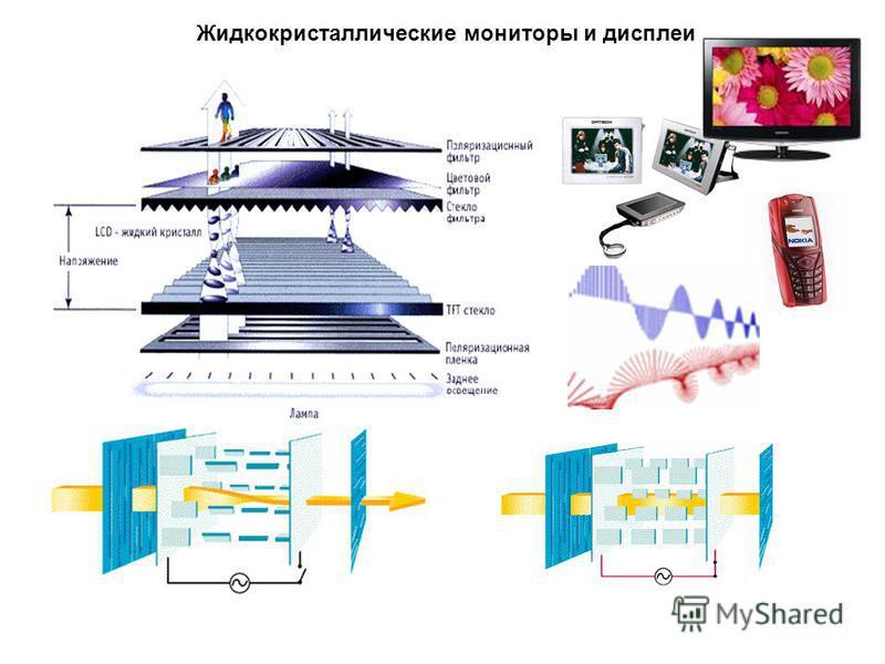 Жидкокристаллические мониторы и дисплеи