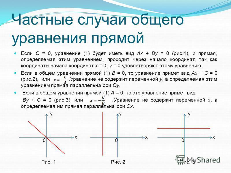 Частные случаи общего уравнения прямой Если C = 0, уравнение (1) будет иметь вид Ax + By = 0 (рис.1), и прямая, определяемая этим уравнением, проходит через начало координат, так как координаты начала координат x = 0, y = 0 удовлетворяют этому уравне