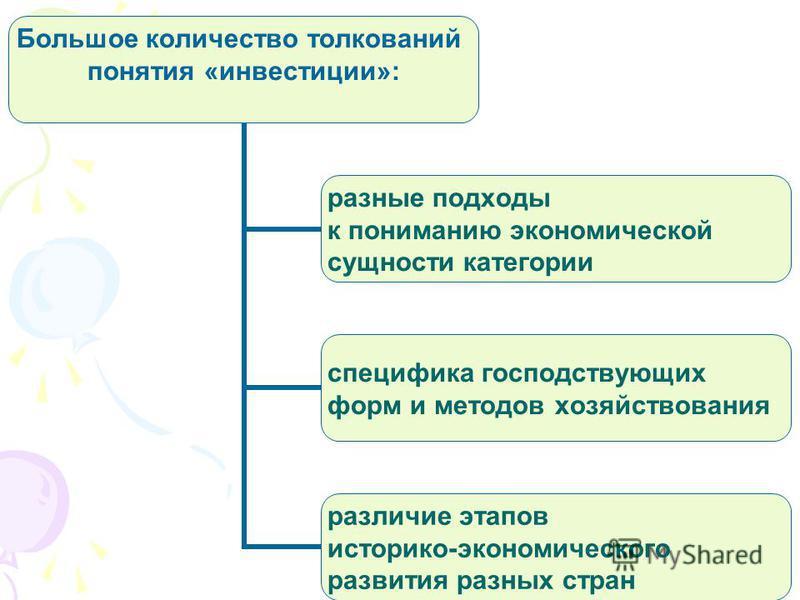 Большое количество толкований понятия «инвестиции»: разные подходы к пониманию экономической сущности категории специфика господствующих форм и методов хозяйствования различие этапов историко- экономического развития разных стран