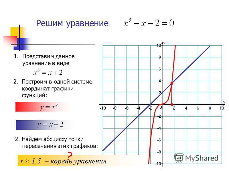 Решим уравнение 2. Построим в одной системе координат графики функций: 2. Найдем абсциссу точки пересечения этих графиков: х 1,5 – корень уравнения 1. Представим данное уравнение в виде ?