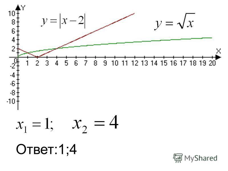 Ответ:1;4