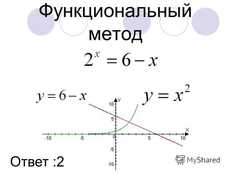 Функциональный метод Ответ :2