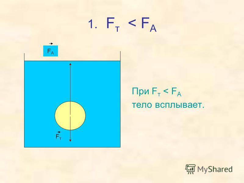 1. F т < F А При F т < F А тело всплывает. FтFт FАFА
