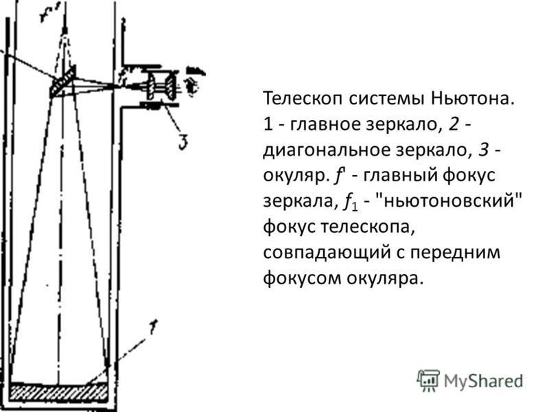 Телескоп системы Ньютона. 1 - главное зеркало, 2 - диагональное зеркало, 3 - окуляр. f' - главный фокус зеркала, f 1 - ньютоновский фокус телескопа, совпадающий с передним фокусом окуляра.