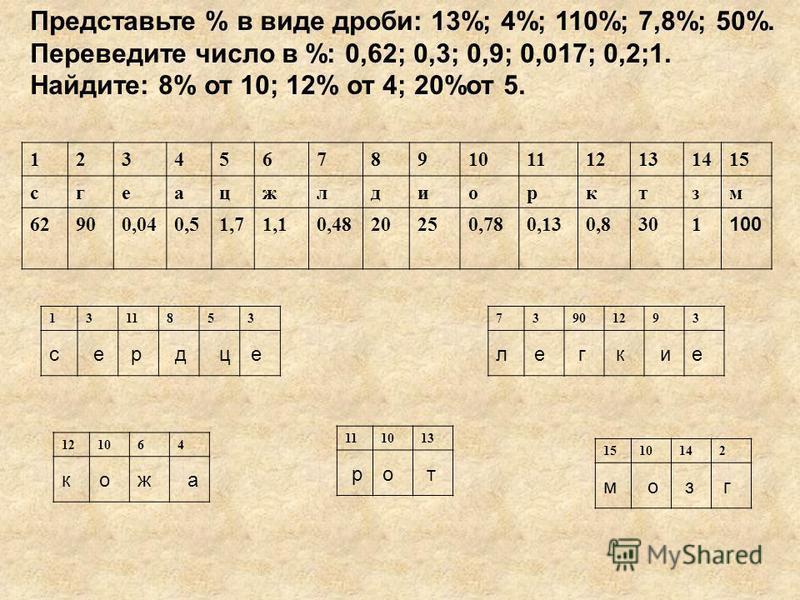 Представьте % в виде дроби: 13%; 4%; 110%; 7,8%; 50%. Переведите число в %: 0,62; 0,3; 0,9; 0,017; 0,2;1. Найдите: 8% от 10; 12% от 4; 20%от 5. 123456789101112131415 сгеацжлдиорктзм 62900,040,51,71,10,4820250,780,130,8301 100 131185373901293 111013 1