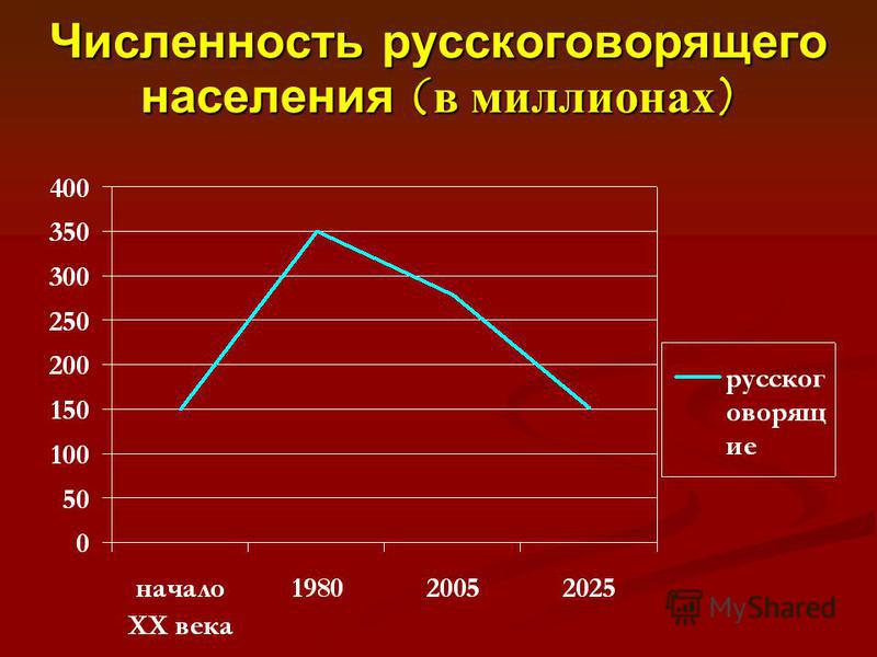 Численность русскоговорящего населения (в миллионах)