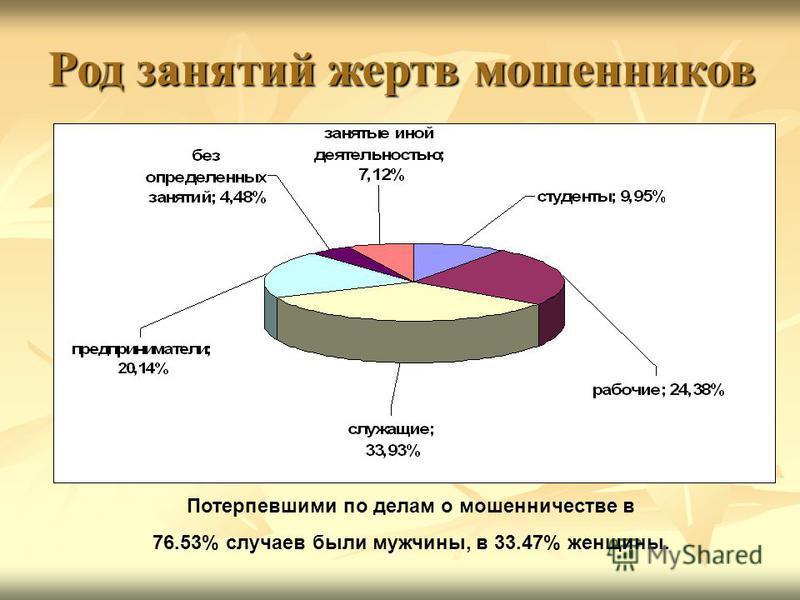 Потерпевшими по делам о мошенничестве в 76.53% случаев были мужчины, в 33.47% женщины. Род занятий жертв мошенников