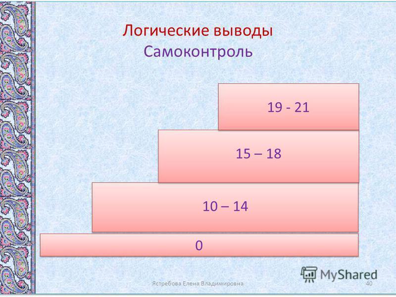 Логические выводы Самоконтроль Ястребова Елена Владимировна 40