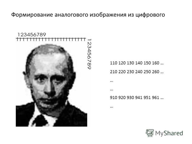 Формирование аналогового изображения из цифрового 110 120 130 140 150 160 … 210 220 230 240 250 260 … … … 910 920 930 941 951 961 … …