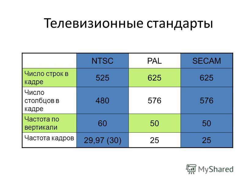 Телевизионные стандарты NTSCPALSECAM Число строк в кадре 525625 Число столбцов в кадре 480576 Частота по вертикали 6050 Частота кадров 29,97 (30)25