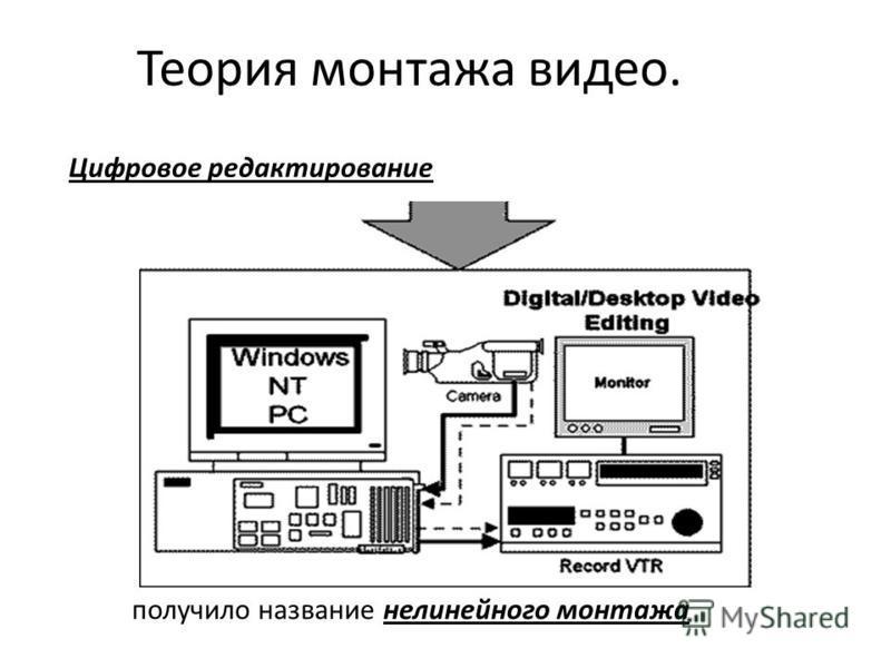 Теория монтажа видео. Цифровое редактирование получило название нелинейного монтажа