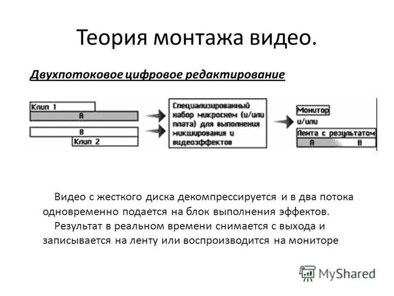 Двухпотоковое цифровое редактирование Теория монтажа видео. Видео с жесткого диска декомпрессируется и в два потока одновременно подается на блок выполнения эффектов. Результат в реальном времени снимается с выхода и записывается на ленту или воспрои