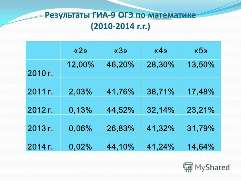 Результаты ГИА-9 ОГЭ по математике (2010-2014 г.г.) «2»«3»«4»«5» 2010 г. 12,00%46,20%28,30%13,50% 2011 г.2,03%41,76%38,71%17,48% 2012 г.0,13%44,52%32,14%23,21% 2013 г.0,06%26,83%41,32%31,79% 2014 г.0,02%44,10%41,24%14,64%