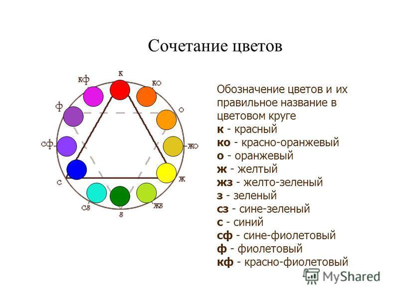 Сочетание цветов Обозначение цветов и их правильное название в цветовом круге к - красный ко - красно-оранжевый о - оранжевый ж - желтый жз - желто-зеленый з - зеленый сс - сине-зеленый с - синий сф - сине-фиолетовый ф - фиолетовый кв - красно-фиолет