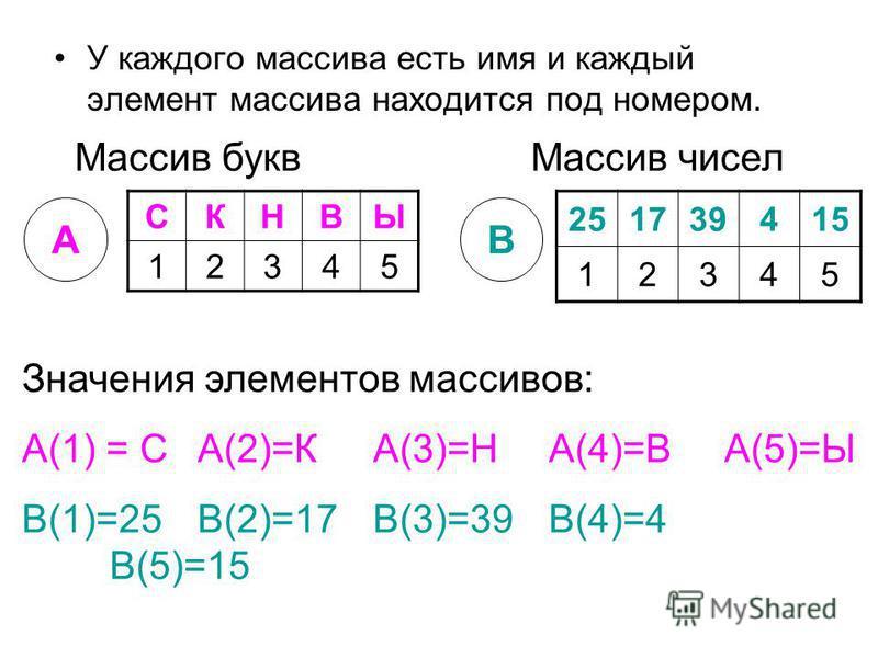 У каждого массива есть имя и каждый элемент массива находится под номером. СКНВЫ 12345 Массив букв Массив чисел 251739415 12345 АВ Значения элементов массивов: А(1) = СА(2)=КА(3)=НА(4)=ВА(5)=Ы В(1)=25В(2)=17В(3)=39В(4)=4 В(5)=15
