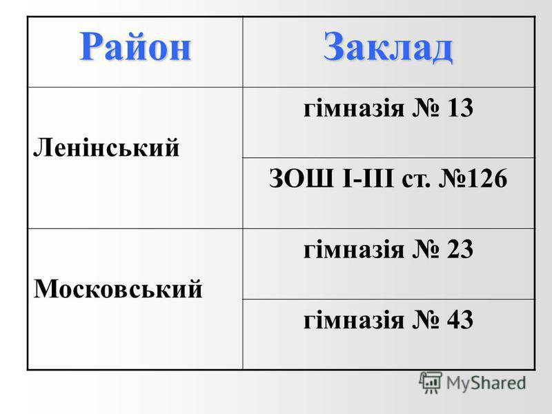 РайонЗаклад Ленінський гімназія 13 ЗОШ I-III ст. 126 Московський гімназія 23 гімназія 43