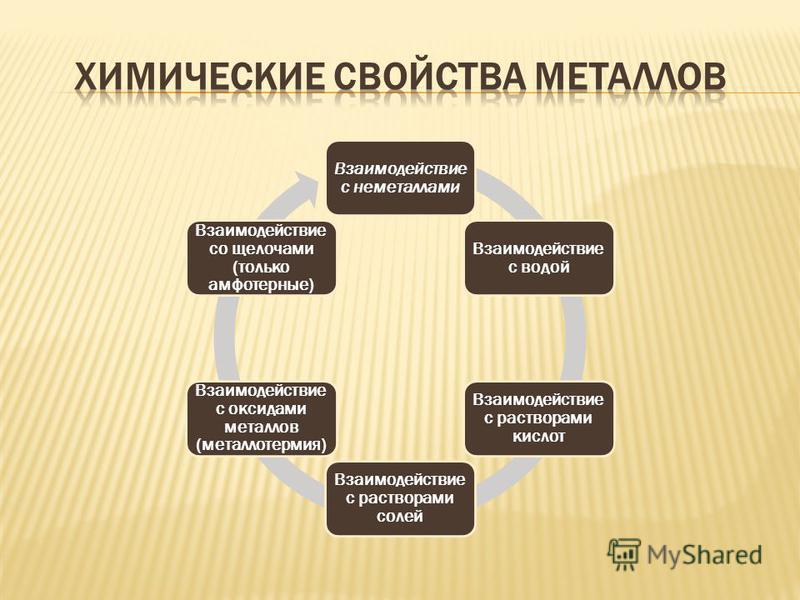 Взаимодейств ие с неметаллами Взаимодейств ие с водой Взаимодействи е с растворами кислот Взаимодействи е с растворами солей Взаимодействи е с оксидами металлов (металлотермия) Взаимодействи е со щелочами (только амфотерные)