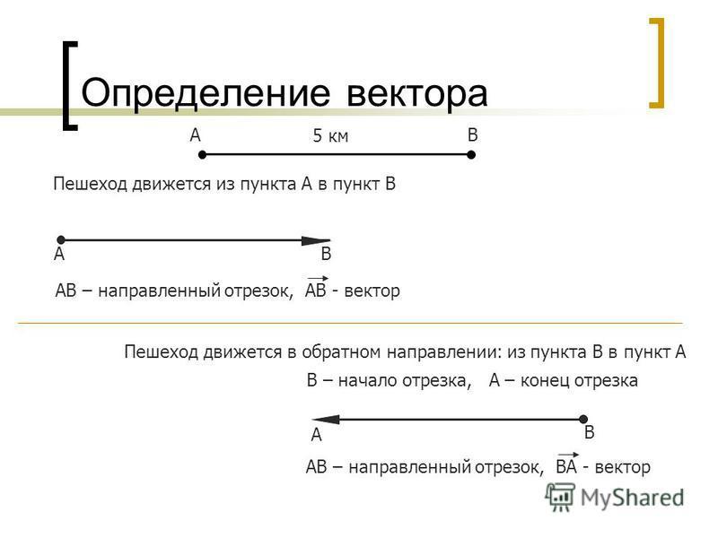 А В Определение вектора А В 5 км Пешеход движется из пункта А в пункт В А – начало отрезка, В – конец отрезка АВ – направленный отрезок, АВ - вектор Пешеход движется в обратном направлении: из пункта В в пункт А В – начало отрезка, А – конец отрезка