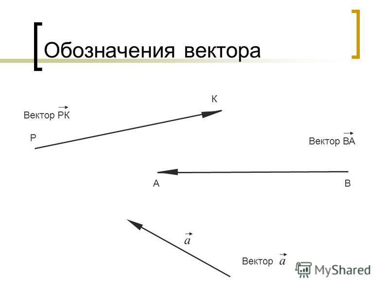 Обозначения вектора Р К Вектор РК Вектор ВА АВ а Вектор а