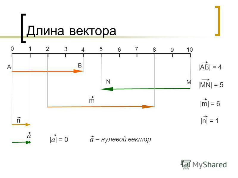 Длина вектора 01 3 2 4 5 6 7 8 9 10 А В  АВ  = 4 N M  MN  = 5 m  m  = 6 n  n  = 1 a – нулевой вектор   a   = 0 a
