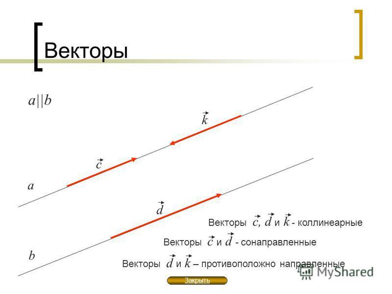 Векторы а b а  b d c k Векторы c, d и k - коллинеарные Векторы c и d - сонаправленные Векторы d и k – противоположно направленные Закрыть