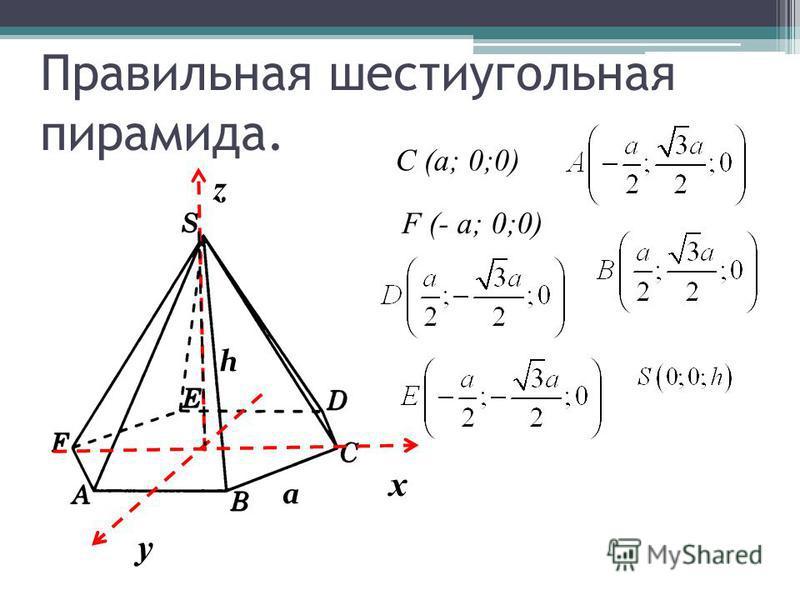 Правильная шестиугольная пирамида. х y z a h C (a; 0;0) F (- a; 0;0)