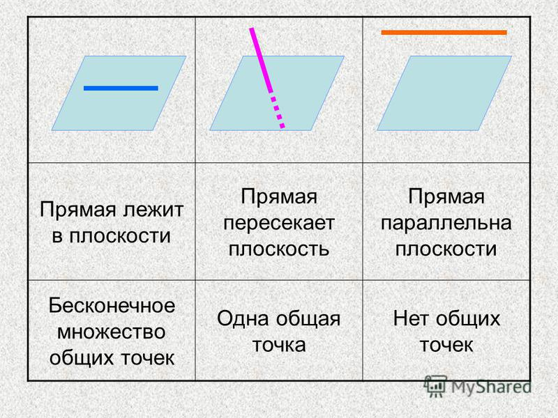 Прямая лежит в плоскости Прямая пересекает плоскость Прямая параллельна плоскости Бесконечное множество общих точек Одна общая точка Нет общих точек