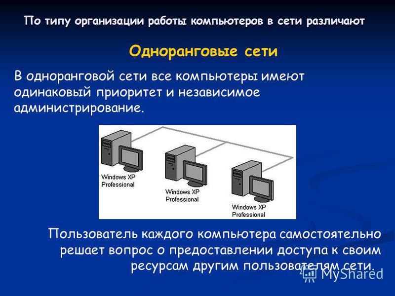 По типу организации работы компьютеров в сети различают Пользователь каждого компьютера самостоятельно решает вопрос о предоставлении доступа к своим ресурсам другим пользователям сети. Одноранговые сети В одноранговой сети все компьютеры имеют одина
