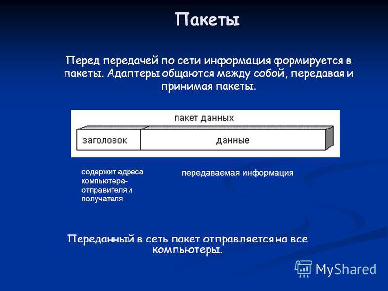 Пакеты Перед передачей по сети информация формируется в пакеты. Адаптеры общаются между собой, передавая и принимая пакеты. Переданный в сеть пакет отправляется на все компьютеры. передаваемая информация содержит адреса компьютера- отправителя и полу