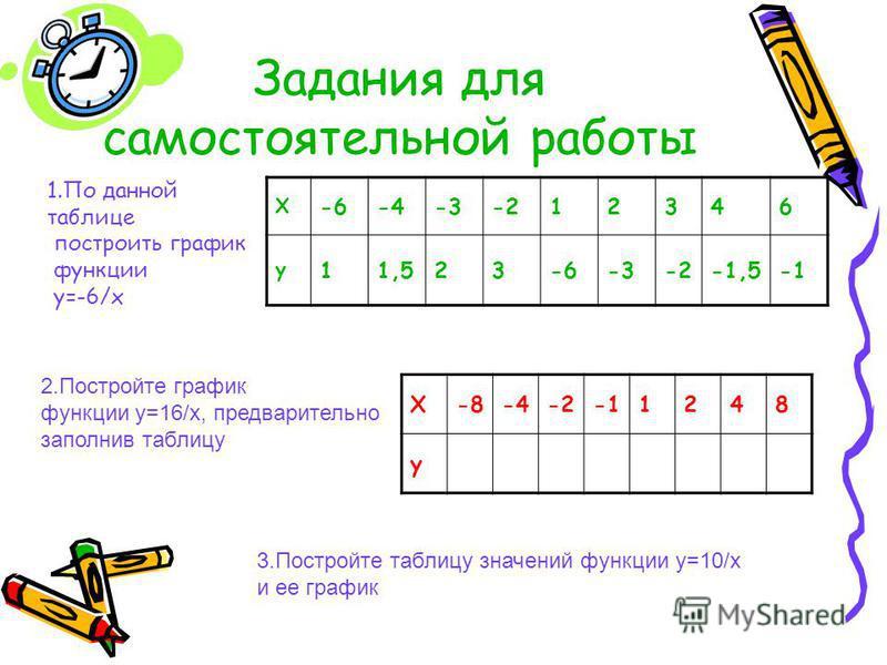 Задания для самостоятельной работы Х -6-4-3-212346 у 11,523-6-3-2-1,5 Х-8-4-21248 y 2. Постройте график функции y=16/x, предварительно заполнив таблицу 3. Постройте таблицу значений функции y=10/x и ее график 1. По данной таблице построить график фун