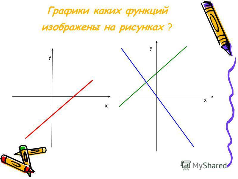 Графики каких функций изображены на рисунках ? у х у х